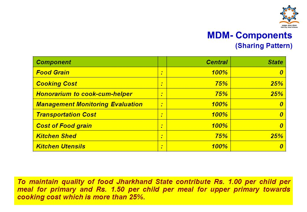 MDM- Components (Sharing Pattern) Component Central State Food Grain:100% 0 Cooking Cost:75%25% Honorarium to cook-cum-helper:75%25% Management Monitoring Evaluation:100% 0 Transportation Cost:100%0 Cost of Food grain:100%0 Kitchen Shed:75%25% Kitchen Utensils: 100% 0 To maintain quality of food Jharkhand State contribute Rs.