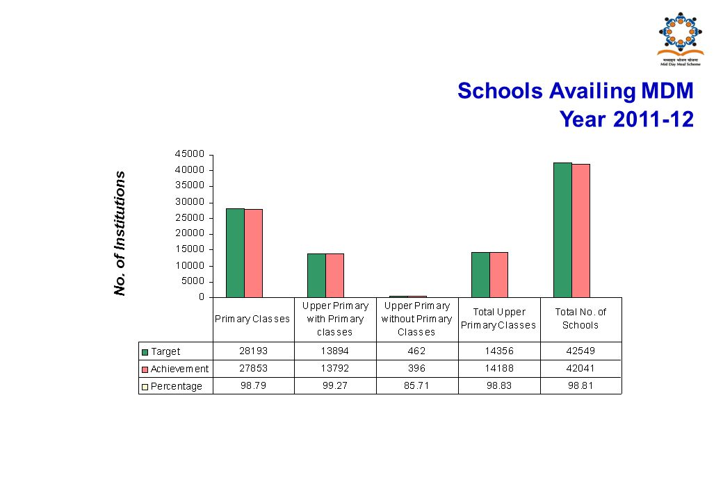 No. of Institutions Schools Availing MDM Year 2011-12