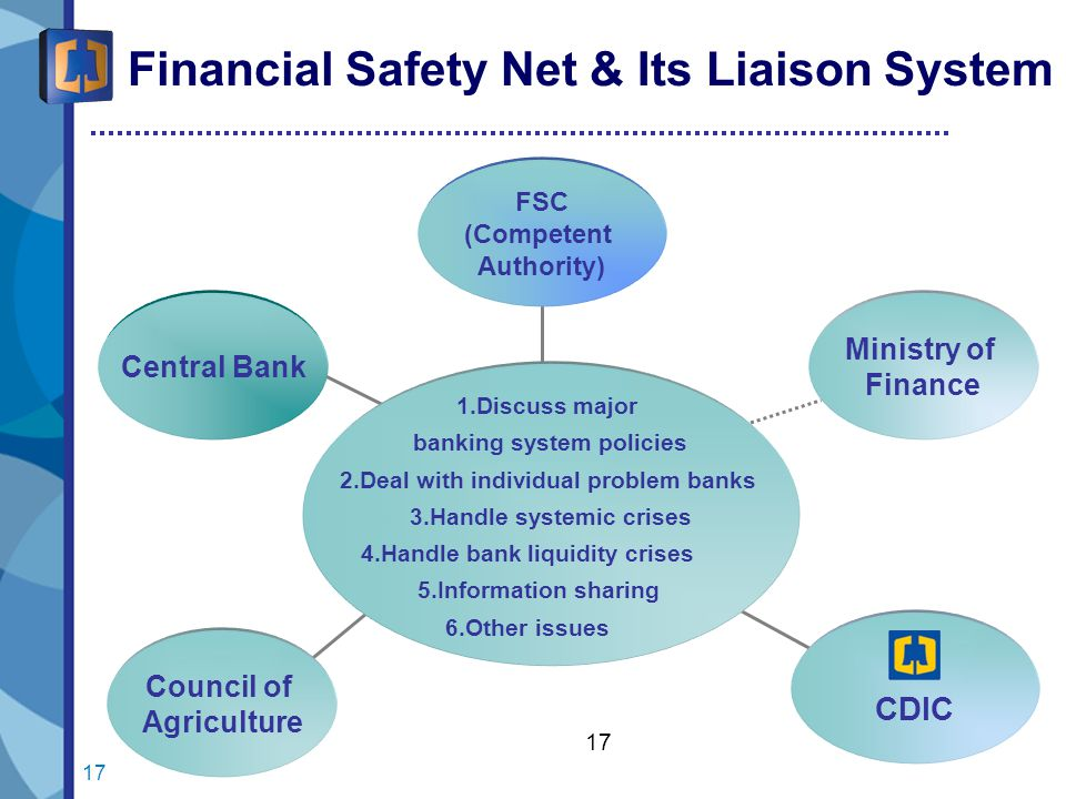 17 Financial Safety Net & Its Liaison System Central Bank Council of Agriculture CDIC Ministry of Finance FSC (Competent Authority) 1.Discuss major banking system policies 2.Deal with individual problem banks 3.Handle systemic crises 4.Handle bank liquidity crises 5.Information sharing 6.Other issues