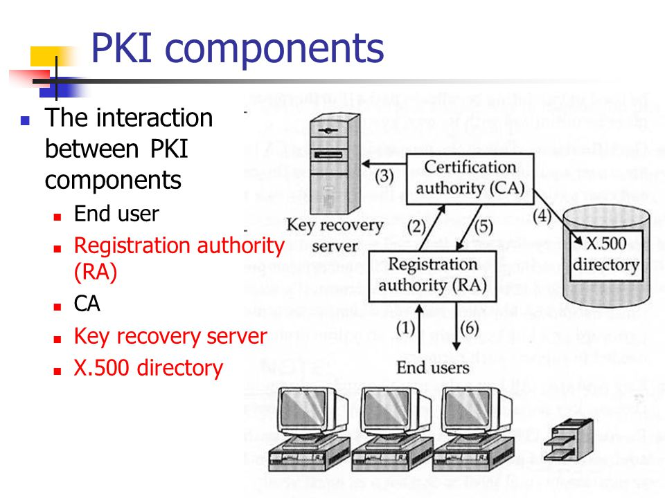 PKI components The interaction between PKI components End user Registration authority (RA) CA Key recovery server X.500 directory