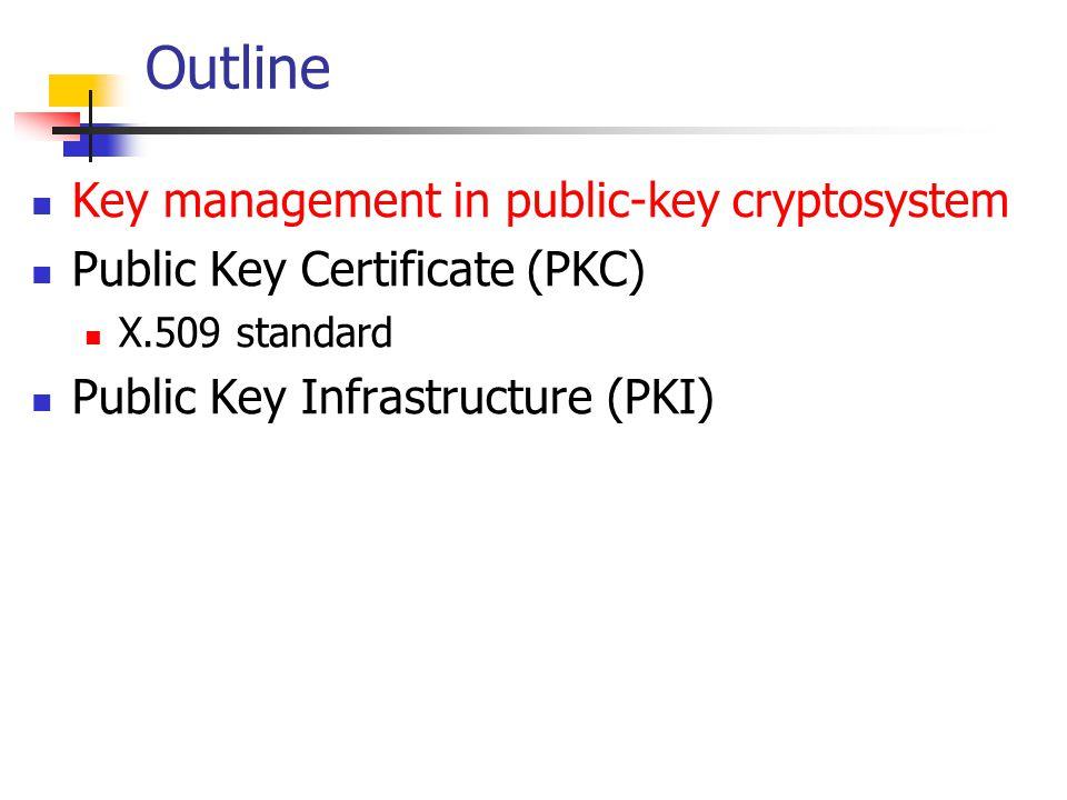 Outline Key management in public-key cryptosystem Public Key Certificate (PKC) X.509 standard Public Key Infrastructure (PKI)