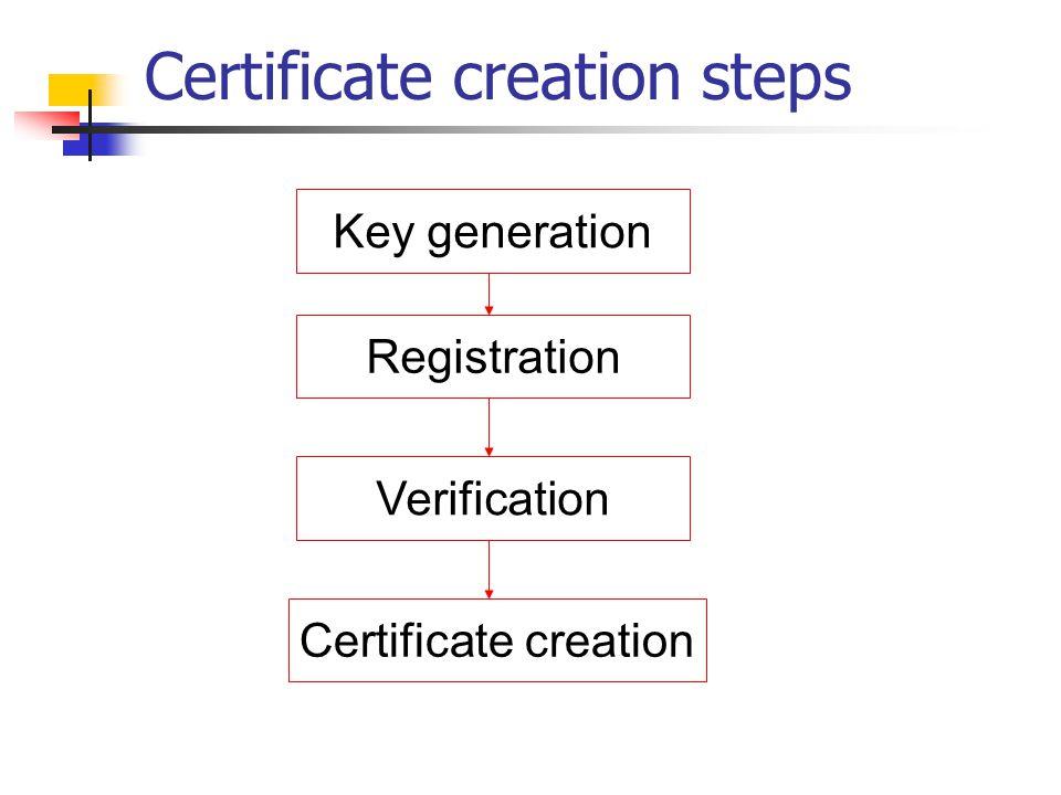 Certificate creation steps Key generation Registration Verification Certificate creation