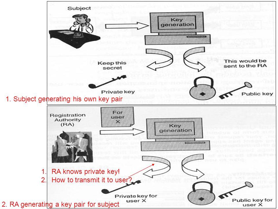 1. Subject generating his own key pair 2. RA generating a key pair for subject 1.RA knows private key! 2.How to transmit it to user?