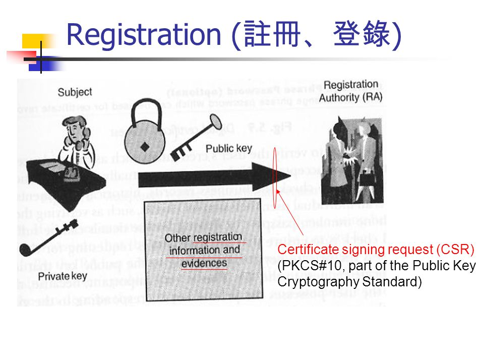 Registration ( 註冊、登錄 ) Certificate signing request (CSR) (PKCS#10, part of the Public Key Cryptography Standard)
