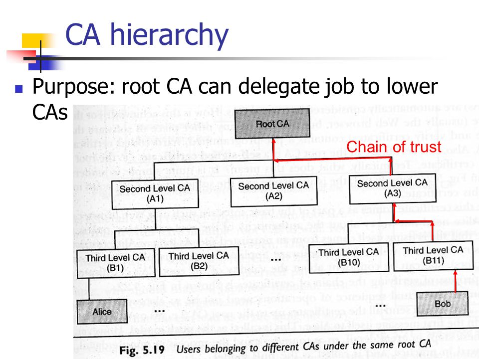 CA hierarchy Purpose: root CA can delegate job to lower CAs Chain of trust