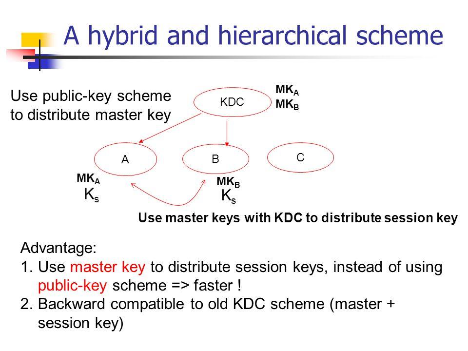 A hybrid and hierarchical scheme KDC A B C Use public-key scheme to distribute master key MK A MK B Use master keys with KDC to distribute session key