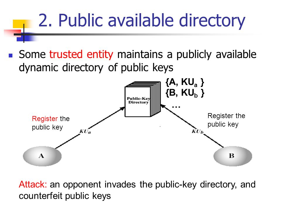 2. Public available directory Some trusted entity maintains a publicly available dynamic directory of public keys Register the public key Register the