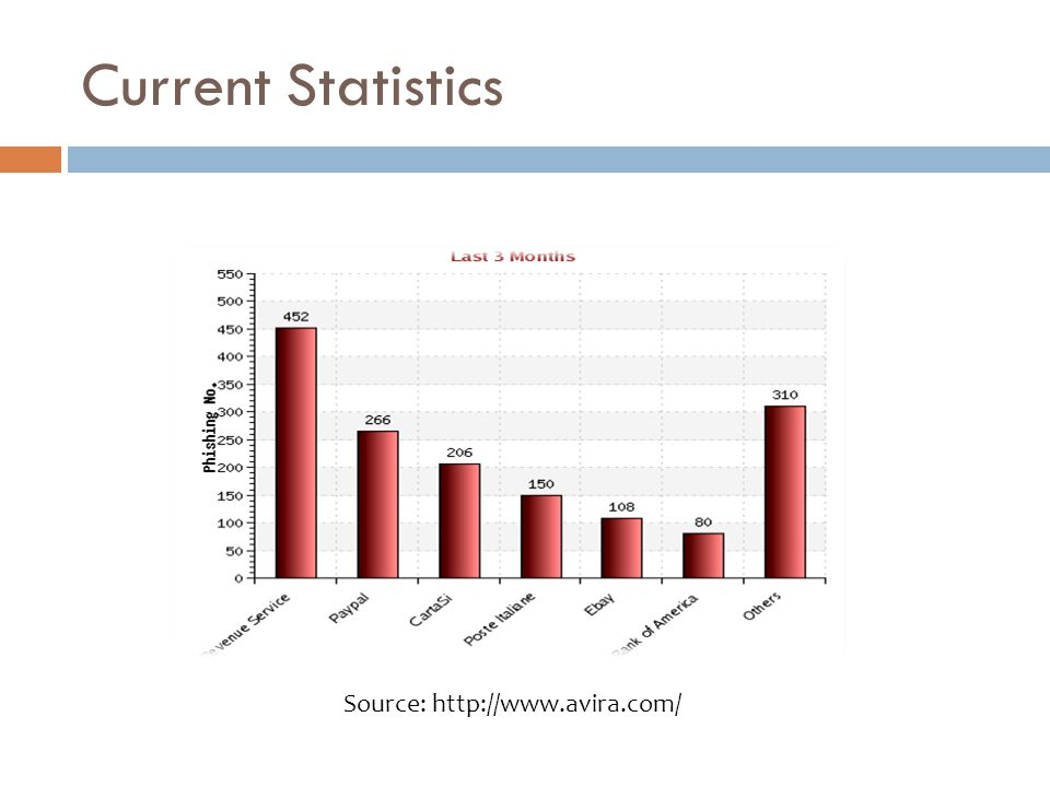 Current Statistics Source: http://www.avira.com/