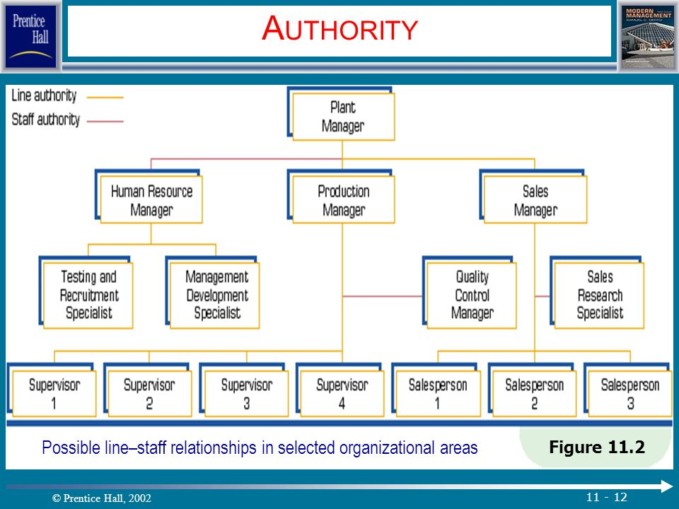 © Prentice Hall, 2002 11 - 12 A UTHORITY Figure 11.2 Possible line–staff relationships in selected organizational areas.