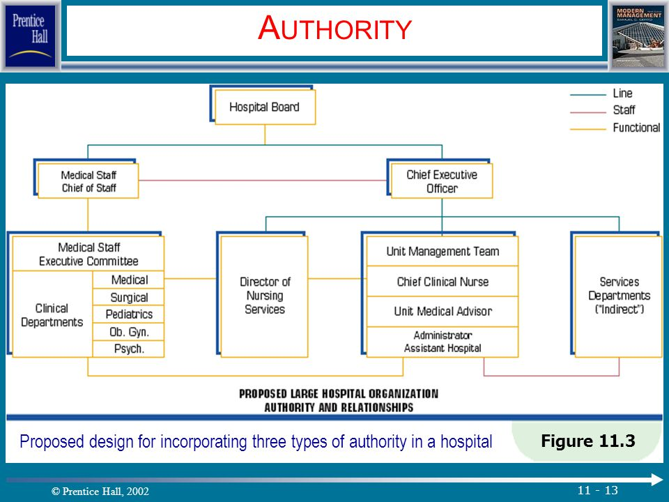 © Prentice Hall, 2002 11 - 13 A UTHORITY Figure 11.3 Proposed design for incorporating three types of authority in a hospital.