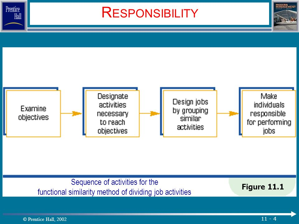 © Prentice Hall, 2002 11 - 5 R ESPONSIBILITY Dividing Job Activities (con't) Functional Similarity and Responsibility Overlapping responsibility 1.
