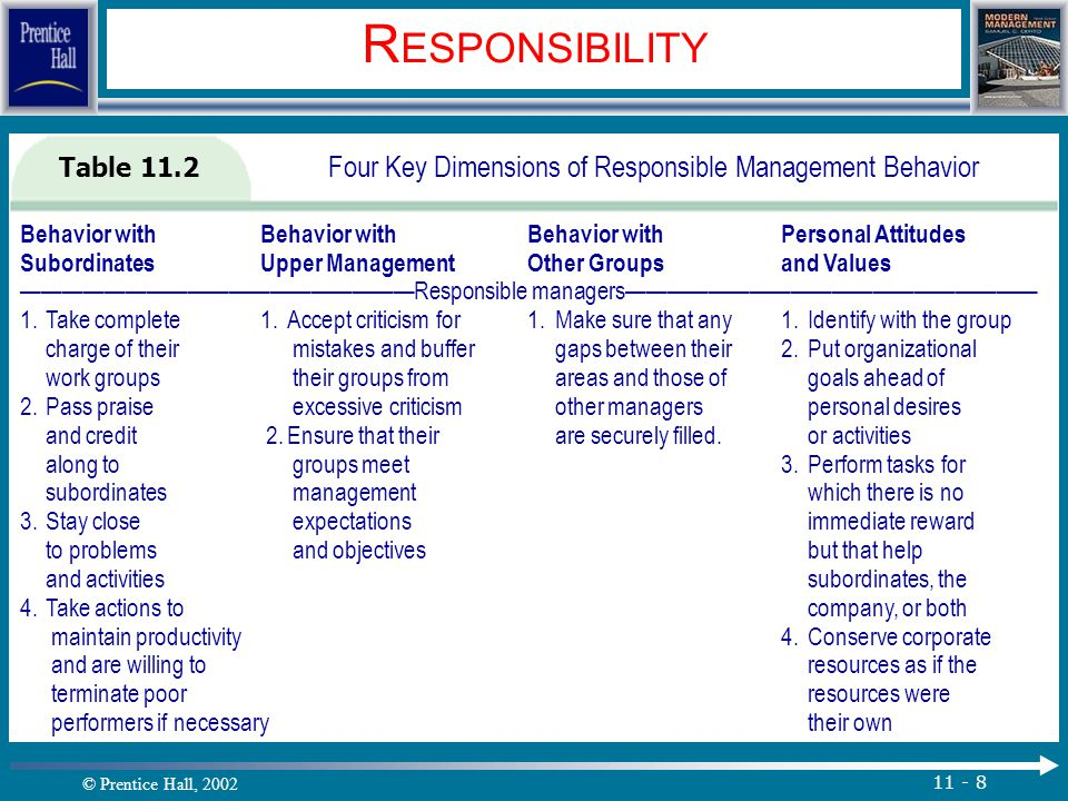 © Prentice Hall, 2002 11 - 8 R ESPONSIBILITY Table 11.2 Four Key Dimensions of Responsible Management Behavior Behavior withBehavior withBehavior withPersonal Attitudes SubordinatesUpper ManagementOther Groupsand Values ———————————————————Responsible managers———————————————————— 1.Take complete 1.Accept criticism for 1.Make sure that any 1.Identify with the group charge of their mistakes and buffer gaps between their 2.Put organizational work groups their groups from areas and those of goals ahead of 2.Pass praise excessive criticism other managers personal desires and credit 2.Ensure that their are securely filled.or activities along to groups meet 3.Perform tasks for subordinates management which there is no 3.Stay close expectations immediate reward to problems and objectives but that help and activities subordinates, the 4.Take actions to company, or both maintain productivity4.Conserve corporate and are willing to resources as if the terminate poor resources were performers if necessarytheir own.