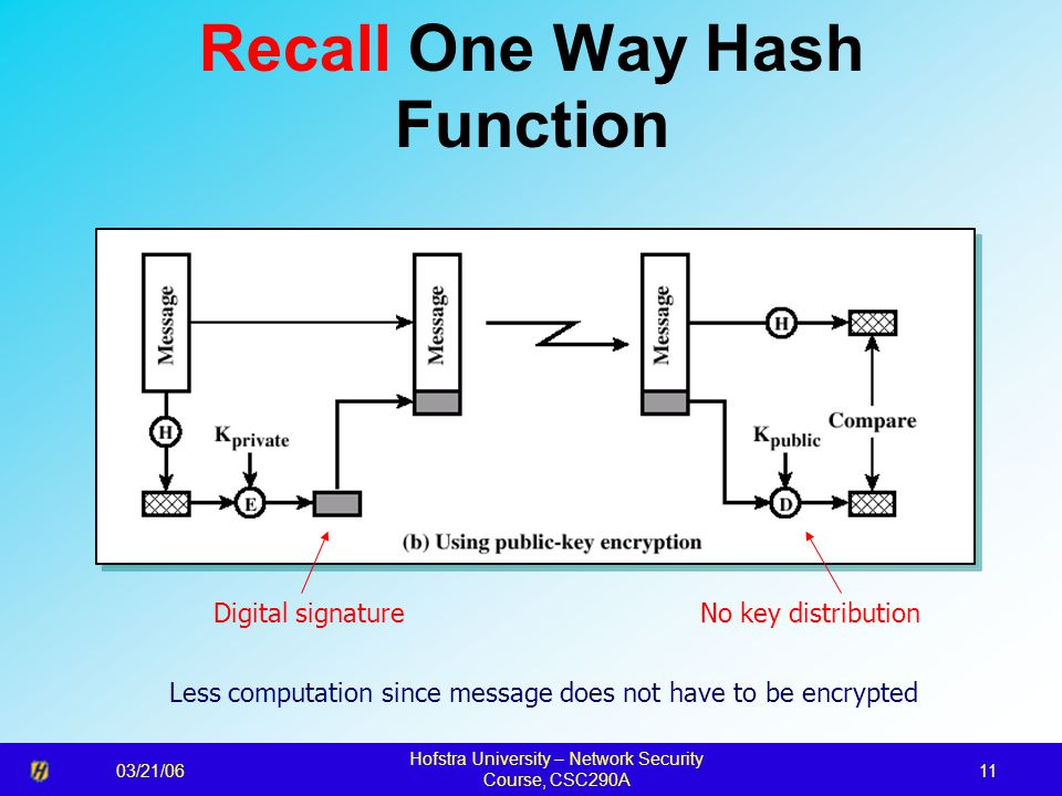 03/21/06 Hofstra University – Network Security Course, CSC290A 11 Recall One Way Hash Function Digital signatureNo key distribution Less computation since message does not have to be encrypted