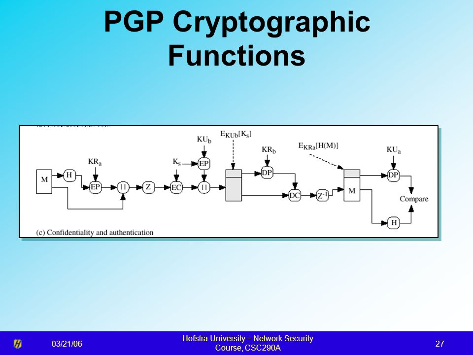 03/21/06 Hofstra University – Network Security Course, CSC290A 27 PGP Cryptographic Functions