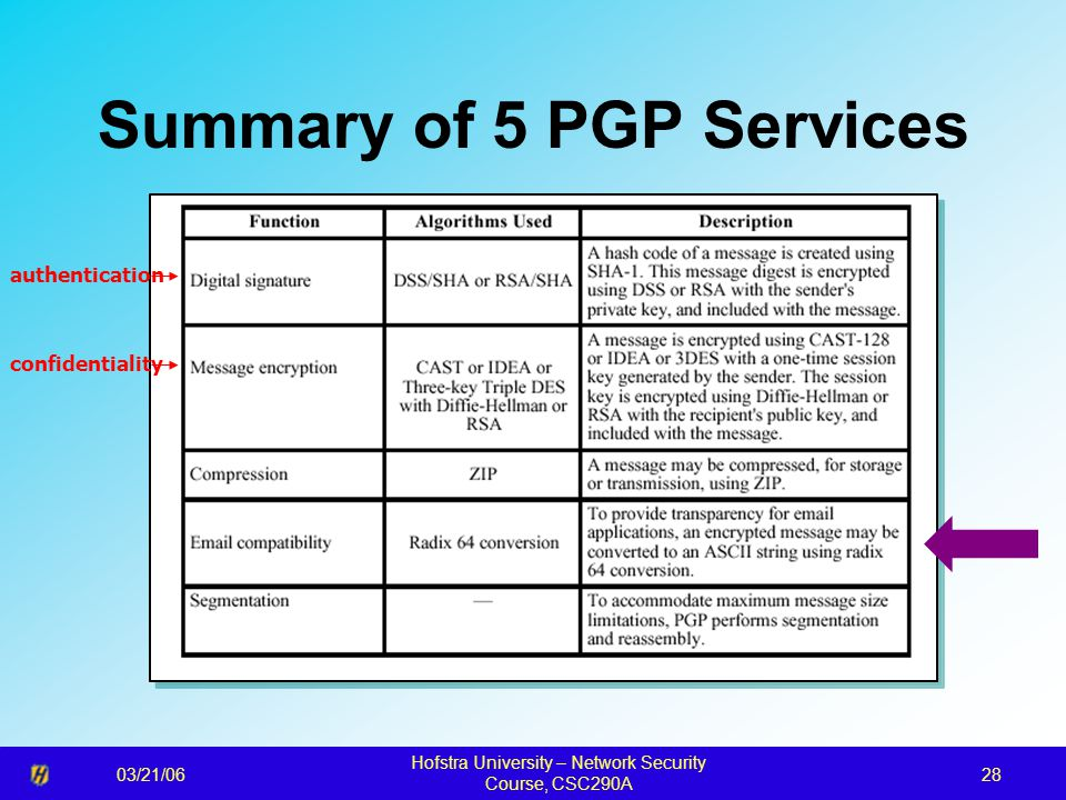 03/21/06 Hofstra University – Network Security Course, CSC290A 28 Summary of 5 PGP Services authentication confidentiality