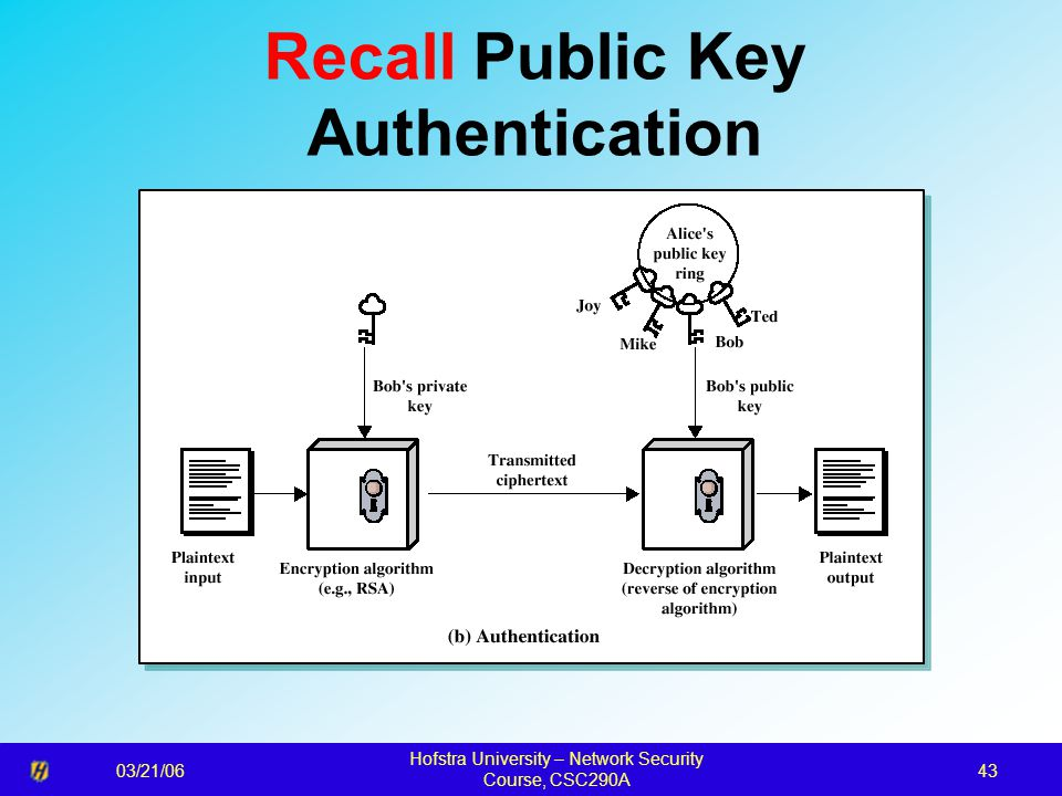 03/21/06 Hofstra University – Network Security Course, CSC290A 43 Recall Public Key Authentication