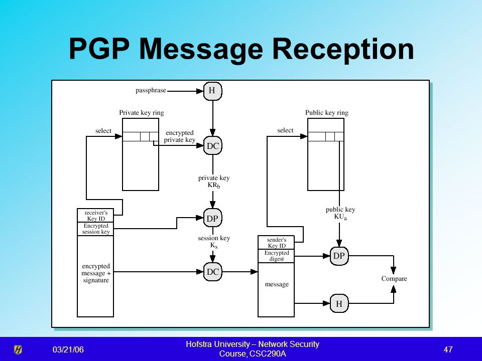 03/21/06 Hofstra University – Network Security Course, CSC290A 47 PGP Message Reception