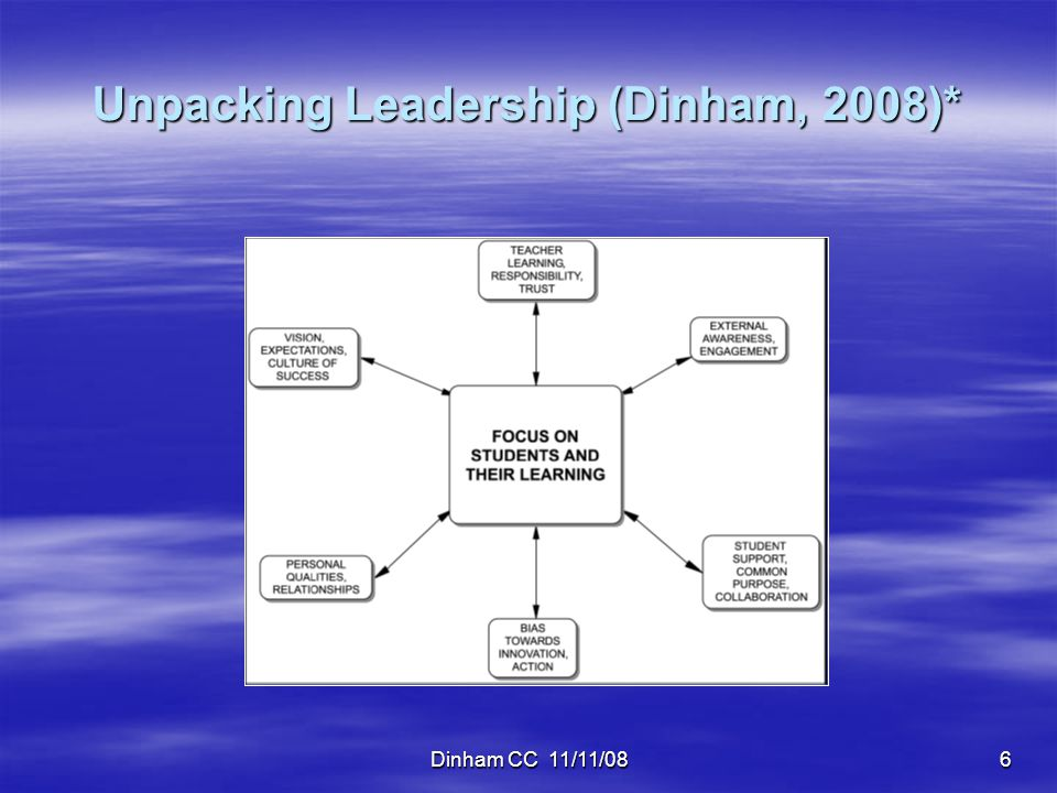 Dinham CC 11/11/0817 Implications  Likewise, the teaching of highly effective teachers is both teacher-directed and student-centred – again, the two are not dichotomous.