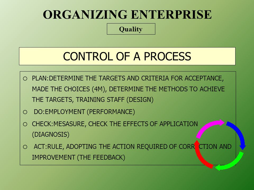 CONTROL OF A PROCESS o PLAN:DETERMINE THE TARGETS AND CRITERIA FOR ACCEPTANCE, MADE THE CHOICES (4M), DETERMINE THE METHODS TO ACHIEVE THE TARGETS, TRAINING STAFF (DESIGN) o DO:EMPLOYMENT (PERFORMANCE) o CHECK:MESASURE, CHECK THE EFFECTS OF APPLICATION (DIAGNOSIS) o ACT:RULE, ADOPTING THE ACTION REQUIRED OF CORRECTION AND IMPROVEMENT (THE FEEDBACK) ORGANIZING ENTERPRISE Quality