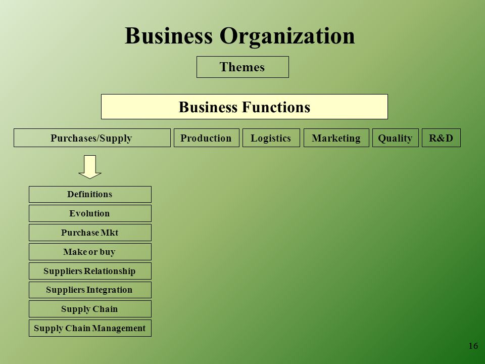 16 Business Organization Themes Business Functions ProductionQualityMarketingLogisticsR&DPurchases/Supply Definitions Evolution Purchase Mkt Make or buy Suppliers Relationship Suppliers Integration Supply Chain Supply Chain Management