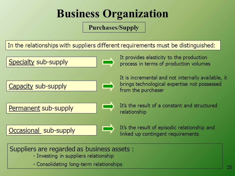25 In the relationships with suppliers different requirements must be distinguished: Specialty sub-supply It's the result of a constant and structured relationship Suppliers are regarded as business assets : - Investing in suppliers relationship - Consolidating long-term relationships Capacity sub-supply Permanent sub-supply Occasional sub-supply It's the result of episodic relationship and linked up contingent requirements It is incremental and not internally available, it brings technological expertise not possessed from the purchaser It provides elasticity to the production process in terms of production volumes Business Organization Purchases/Supply