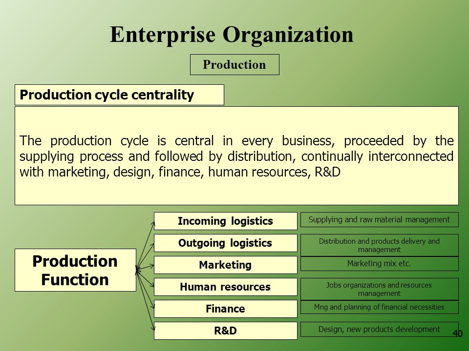 40 The production cycle is central in every business, proceeded by the supplying process and followed by distribution, continually interconnected with marketing, design, finance, human resources, R&D Marketing Outgoing logistics Incoming logistics Production Function Supplying and raw material management Distribution and products delivery and management Human resources Finance R&D Marketing mix etc.