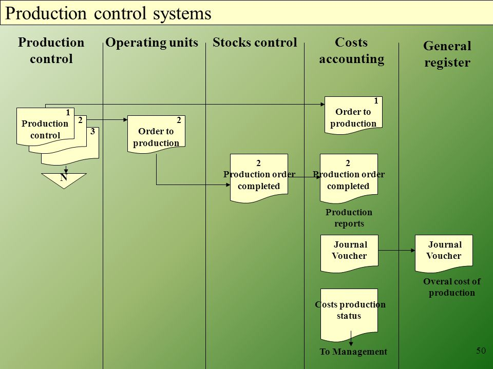 Production control systems 3 2 1 Production control 1 Order to production 2 Order to production N 2 Production order completed Production reports Journal Voucher Journal Voucher Overal cost of production Costs production status To Management 50 Operating unitsProduction control Stocks controlCosts accounting General register 2 Production order completed