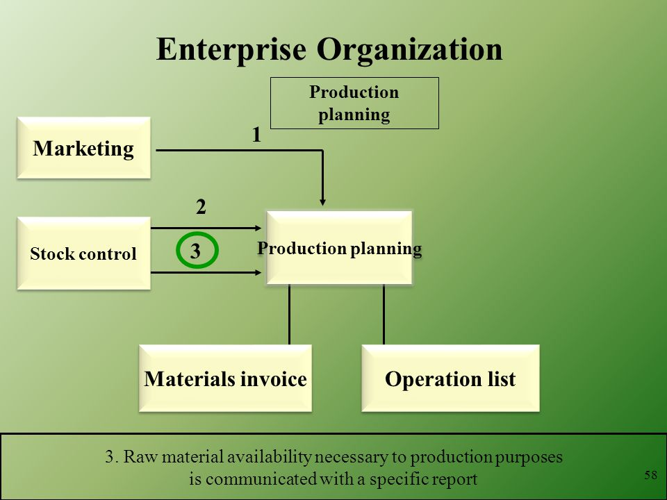 1 3. Raw material availability necessary to production purposes is communicated with a specific report 2 3 58 Enterprise Organization Production plann