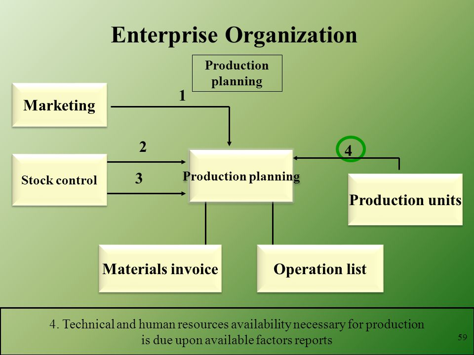 1 4. Technical and human resources availability necessary for production is due upon available factors reports 2 3 Production units 4 59 Enterprise Or