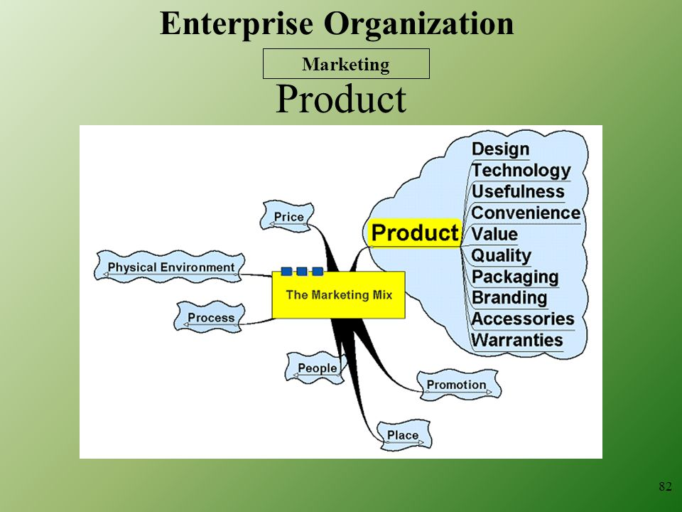 Product 82 Marketing Enterprise Organization