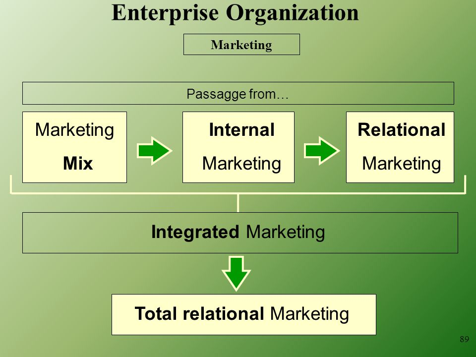 89 Marketing Mix Passagge from… Internal Marketing Relational Marketing Integrated Marketing Total relational Marketing Enterprise Organization
