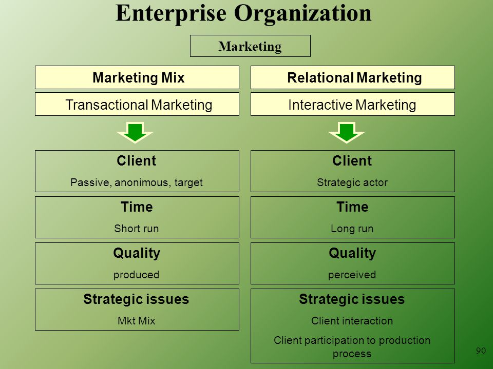 90 Marketing Transactional Marketing Client Passive, anonimous, target Relational Marketing Time Short run Marketing Mix Interactive Marketing Client Strategic actor Time Long run Strategic issues Mkt Mix Strategic issues Client interaction Client participation to production process Quality produced Quality perceived Enterprise Organization