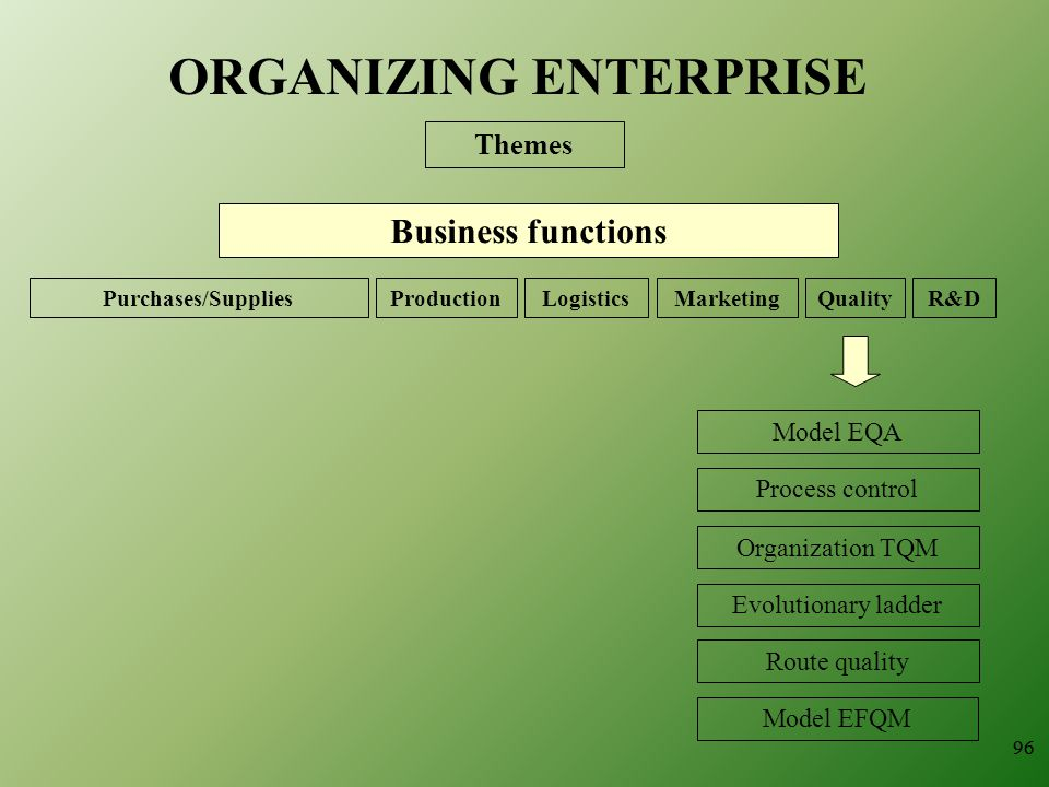 96 ORGANIZING ENTERPRISE Themes Business functions ProductionQualityMarketingLogisticsR&DPurchases/Supplies Model EQA Process control Organization TQM Evolutionary ladder Route quality Model EFQM