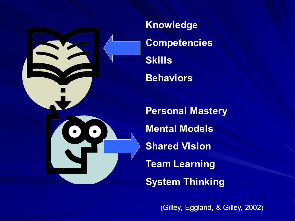 Knowledge Competencies Skills Behaviors Personal Mastery Mental Models Shared Vision Team Learning System Thinking (Gilley, Eggland, & Gilley, 2002)