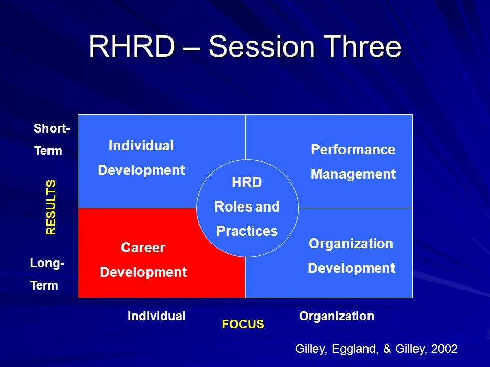 RHRD – Session Three Performance Management Organization Development Gilley, Eggland, & Gilley, 2002 IndividualOrganization Long- Term Short- Term FOC