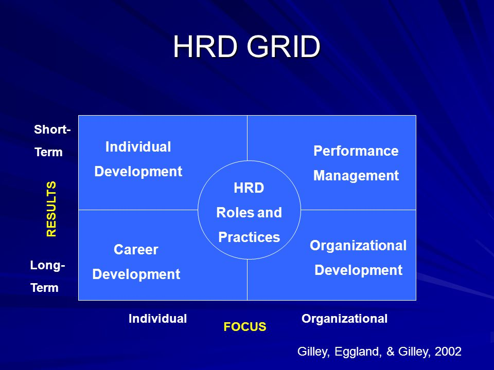 HRD GRID Individual Development Career Development Performance Management Organizational Development HRD Roles and Practices Gilley, Eggland, & Gilley