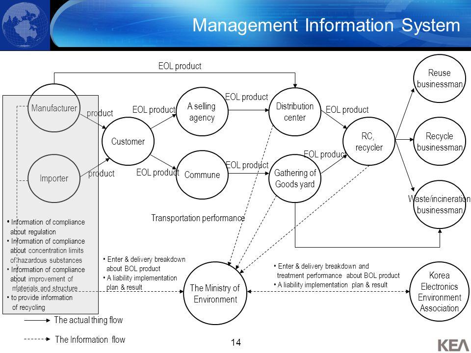 14 Management Information System Manufacturer Importer Customer A selling agency Commune Distribution center Gathering of Goods yard RC, recycler Reus