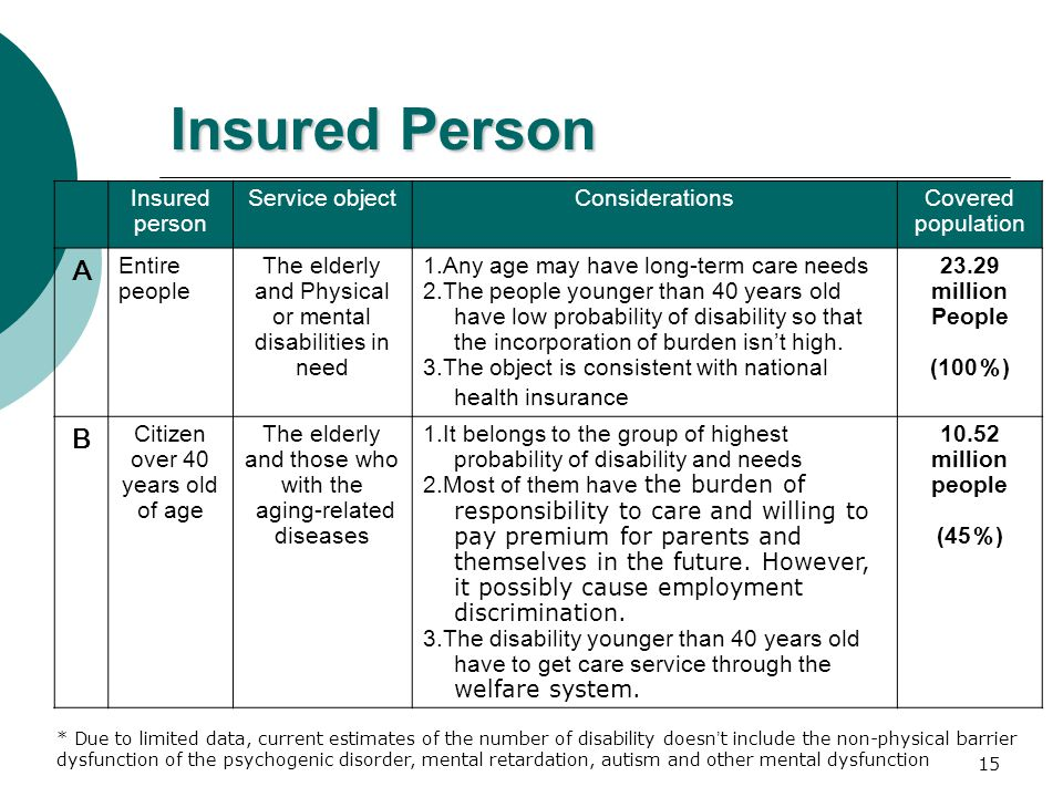 15 Insured Person Insured person Service objectConsiderationsCovered population A Entire people The elderly and Physical or mental disabilities in nee