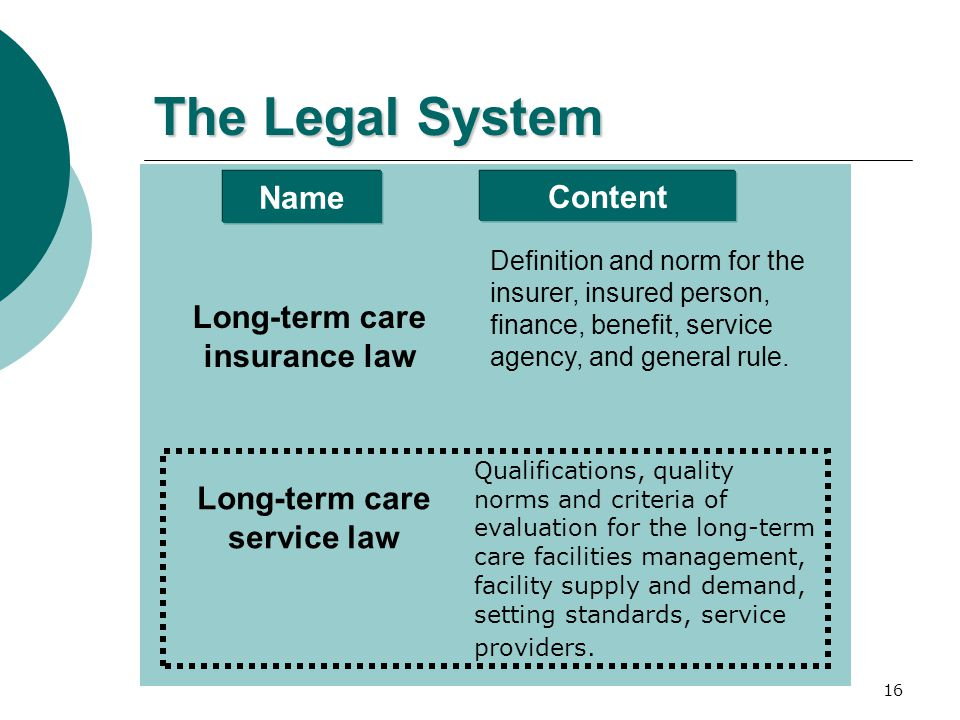 16 The Legal System Name Content Long-term care insurance law Long-term care service law Definition and norm for the insurer, insured person, finance,
