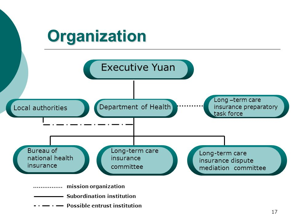 17 Organization Executive Yuan Department of Health Long – term care insurance preparatory task force Local authorities Bureau of national health insu