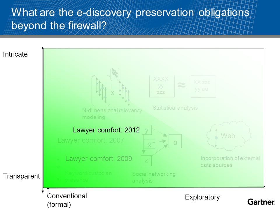 What are the e-discovery preservation obligations beyond the firewall.