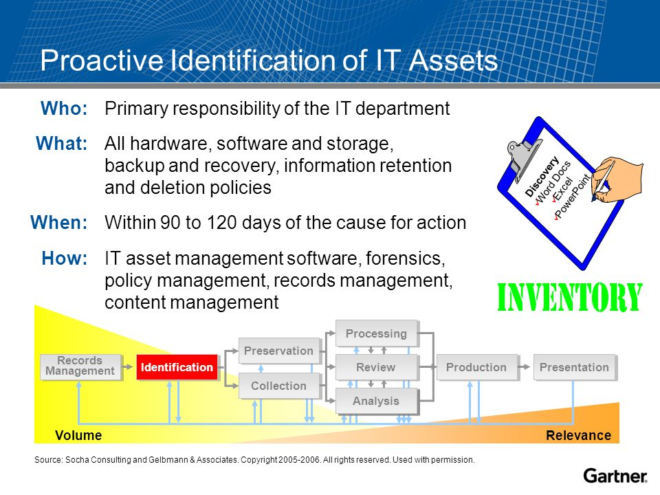 Proactive Identification of IT Assets Volume Relevance Production Presentation Identification Records Management Analysis Review Processing Analysis Preservation Collection Who: Primary responsibility of the IT department What: All hardware, software and storage, backup and recovery, information retention and deletion policies When: Within 90 to 120 days of the cause for action How: IT asset management software, forensics, policy management, records management, content management Discovery Word Docs Excel PowerPoint Source: Socha Consulting and Gelbmann & Associates.