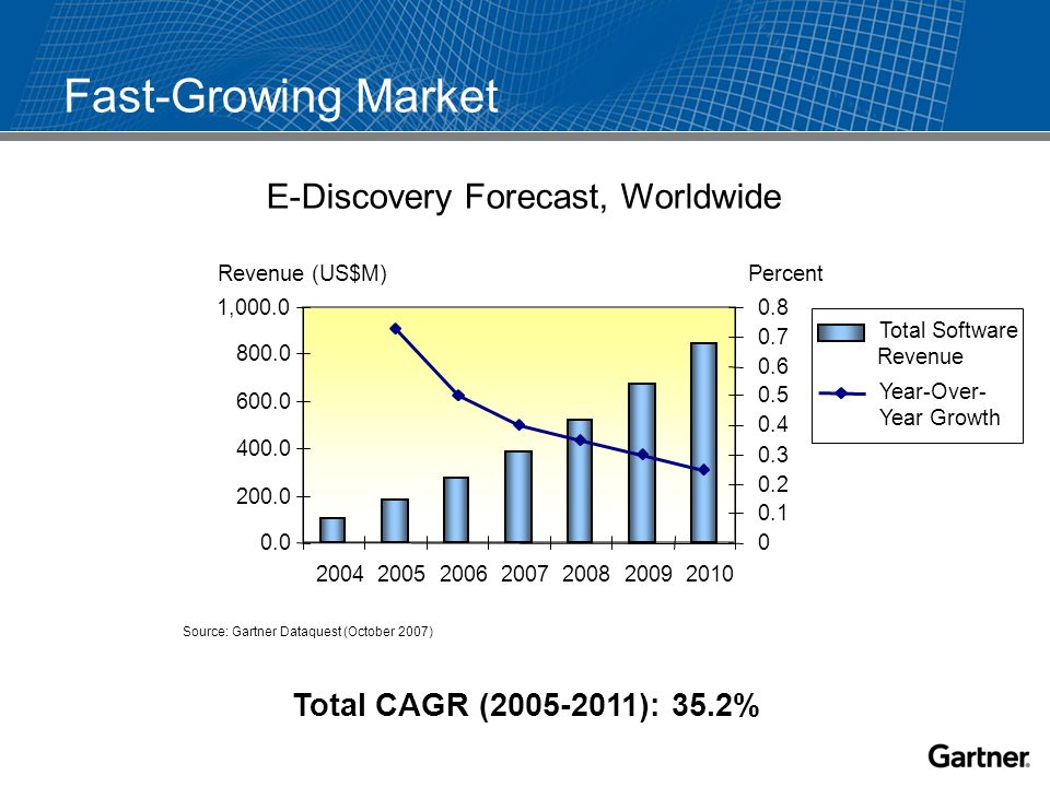 Fast-Growing Market Total CAGR (2005-2011): 35.2% Source: Gartner Dataquest (October 2007) E-Discovery Forecast, Worldwide 0.0 200.0 400.0 600.0 800.0 1,000.0 2004200520062007200820092010 0 0.1 0.2 0.3 0.4 0.5 0.6 0.7 0.8 Total Software Revenue Year-Over- Year Growth Revenue (US$M) Percent