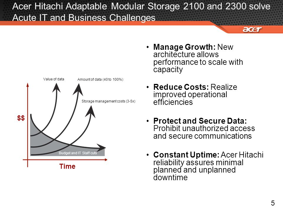 Acer Hitachi Adaptable Modular Storage 2100 and 2300 solve Acute IT and Business Challenges Customers Network The unstructured content highway Manage