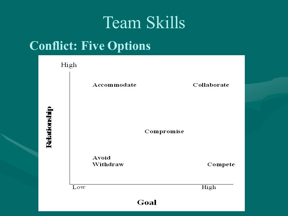Conflict: Five Options Team Skills