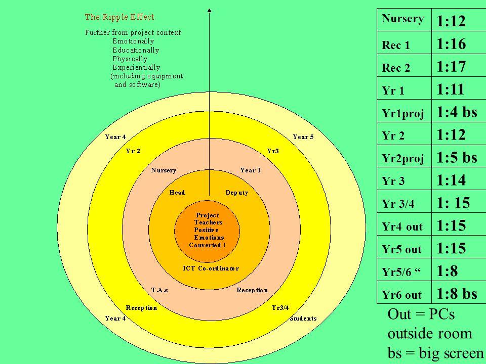 1:8 bs Yr6 out 1:8 Yr5/6 1:15 Yr5 out 1:15 Yr4 out 1: 15 Yr 3/4 1:14 Yr 3 1:5 bs Yr2proj 1:12 Yr 2 1:4 bs Yr1proj 1:11 Yr 1 1:17 Rec 2 1:16 Rec 1 1:12 Nursery Out = PCs outside room bs = big screen