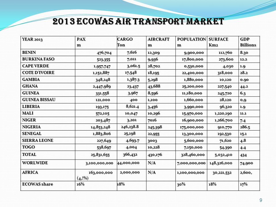 9 2013 ECOWAS AIR TRANSPORT MARKET YEAR 2013 PAXmCARGOTonAIRCRAFTmPOPULATIONmSURFACEKm2GDPBillions BENIN 476,704 476,704 7,616 7,616 12,309 9,900,000
