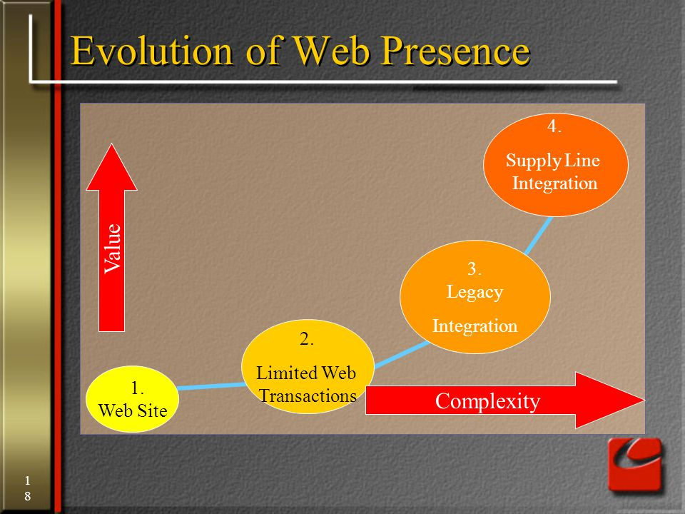 18 4.Supply Line Integration 3. Legacy Integration Evolution of Web Presence 2.