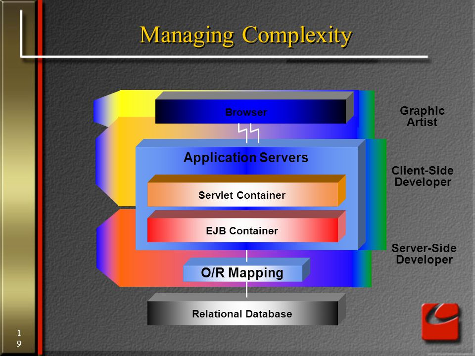 19 Managing Complexity Browser Servlet Container EJB Container Application Servers Relational Database O/R Mapping Graphic Artist Server-Side Developer Client-Side Developer