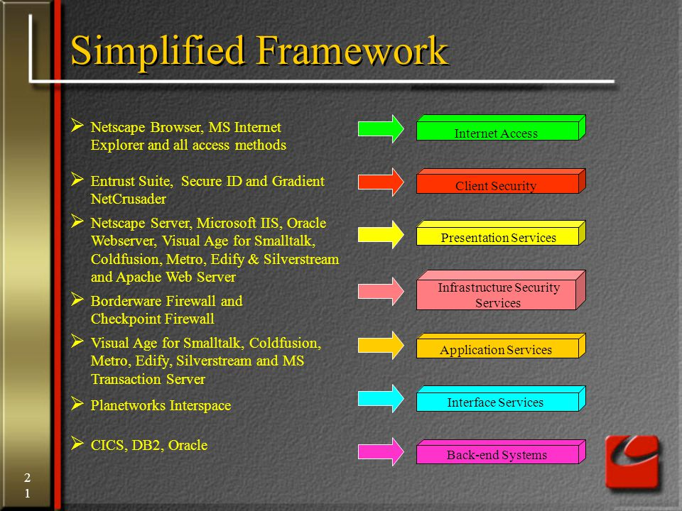 21 Simplified Framework Internet Access Back-end Systems Interface Services Application Services Infrastructure Security Services Presentation Services Client Security  Planetworks Interspace  Visual Age for Smalltalk, Coldfusion, Metro, Edify, Silverstream and MS Transaction Server  Borderware Firewall and Checkpoint Firewall  Netscape Server, Microsoft IIS, Oracle Webserver, Visual Age for Smalltalk, Coldfusion, Metro, Edify & Silverstream and Apache Web Server  Entrust Suite, Secure ID and Gradient NetCrusader  Netscape Browser, MS Internet Explorer and all access methods  CICS, DB2, Oracle